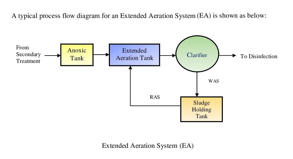 Extended Aeration System  Ea   U2013 One V Project Management  U0026 Consultancy Sdn Bhd